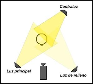 trianguloiluminacion